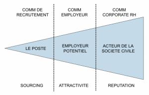 communication RH marque employeur