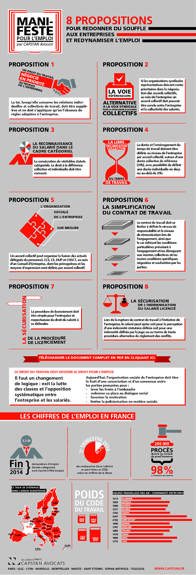 emploi infographie propositions