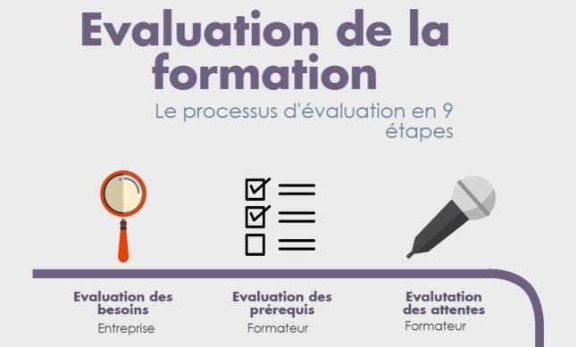 Infographie : 9 étapes pour évaluer la formation
