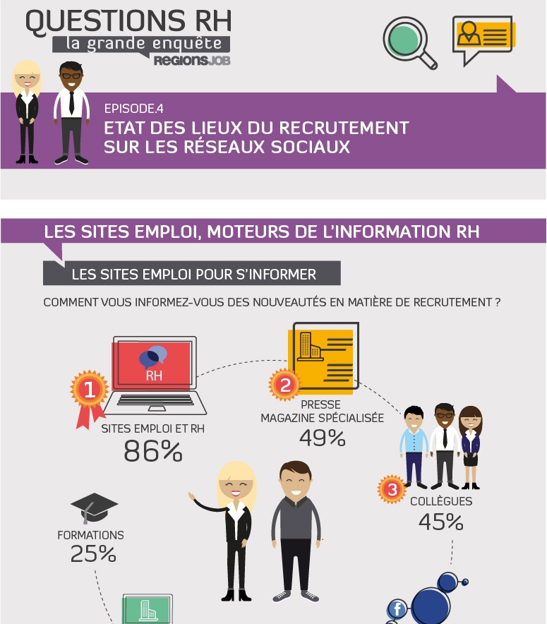 br ve infographie recrutement et r seaux sociaux. Black Bedroom Furniture Sets. Home Design Ideas
