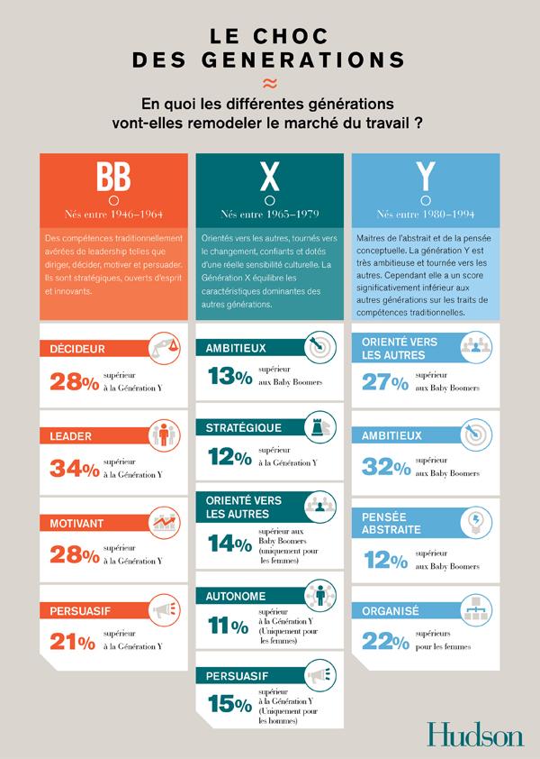Management : quelles particularités pour les générations BB, X et Y ?
