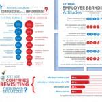 Infographie : les entreprises et leur marque employeur