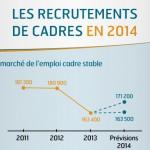 Cadres : infographie des recrutements en 2014