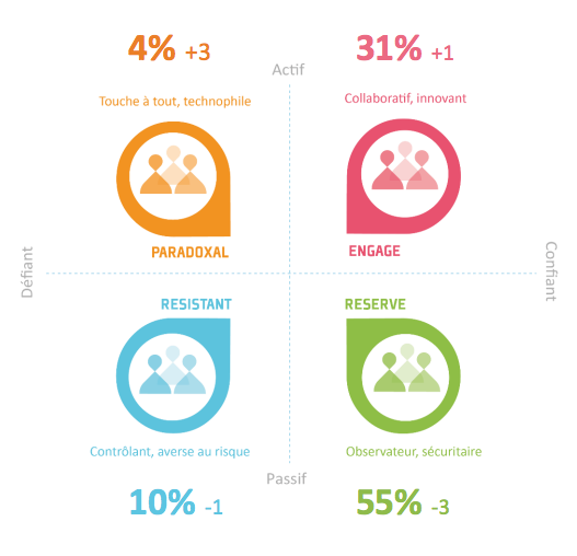 Digitalisation : les 4 postures des entreprises