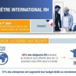 Infographie : quelles sont les priorités des RH ?