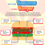 Infographie : CV et hamburger seraient-ils comparables ?