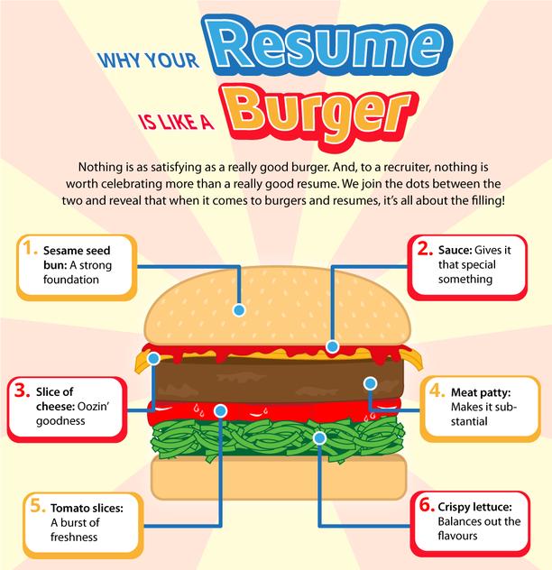 infographie   cv et hamburger seraient