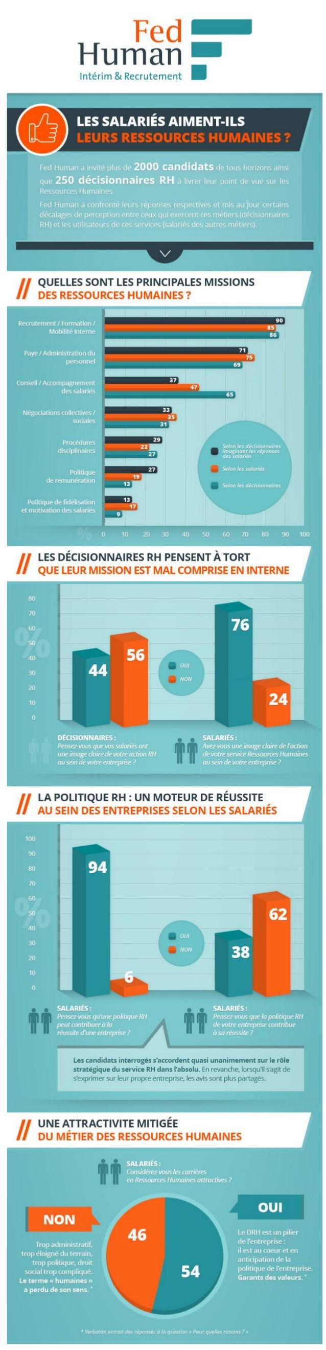 infographie que pensent salariés rh