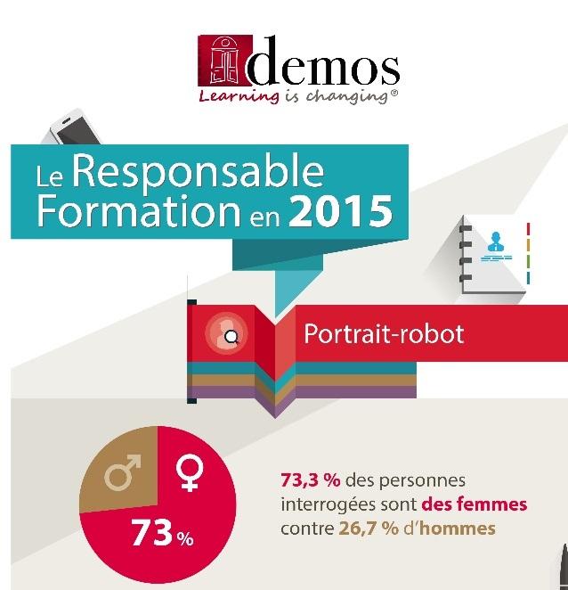 Infographie : les pratiques du responsable de formation en 2015