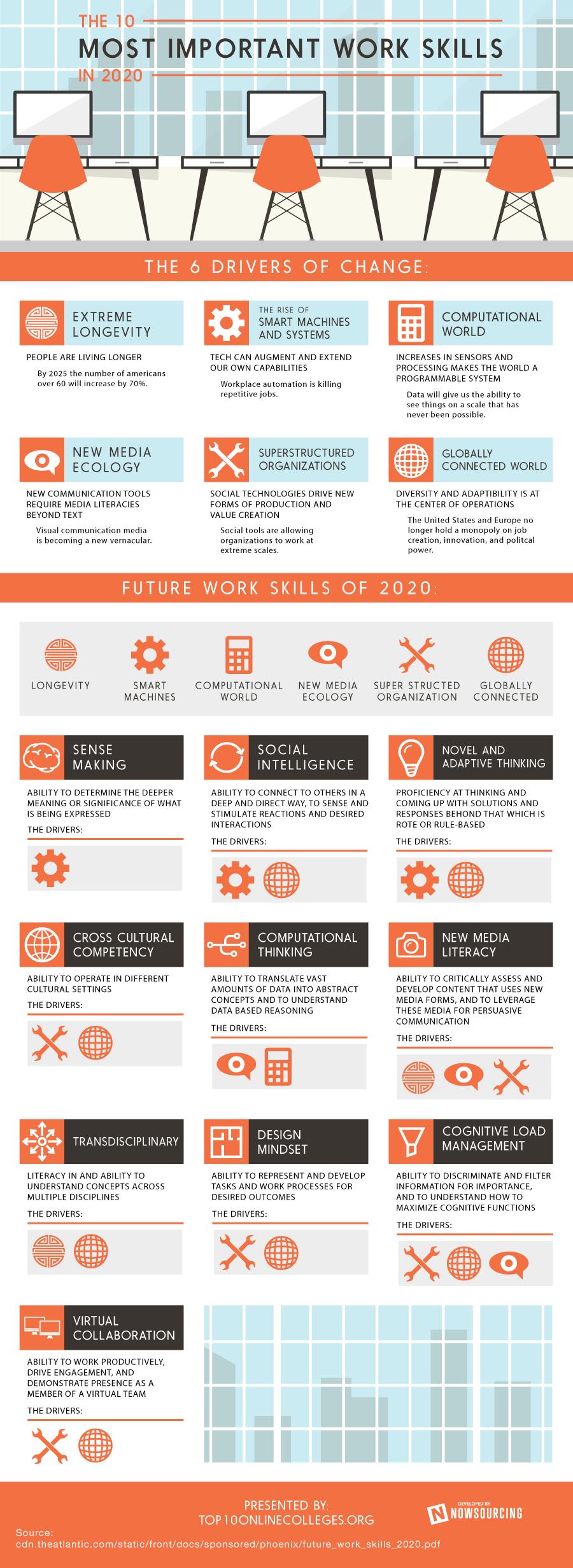 infographie   10 comp u00e9tences pour 2020