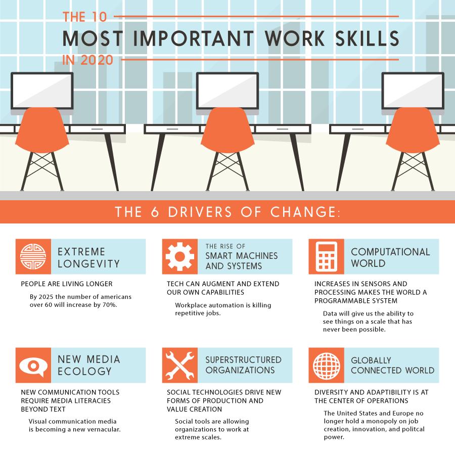 Infographie : 10 compétences pour 2020