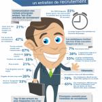 Infographie : préparer un entretien d'embauche