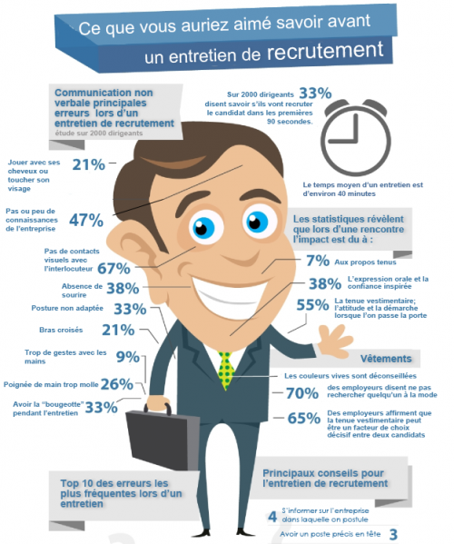 Infographie pr parer un entretien d 39 embauche revolution rh - Entretien avec cabinet de recrutement ...