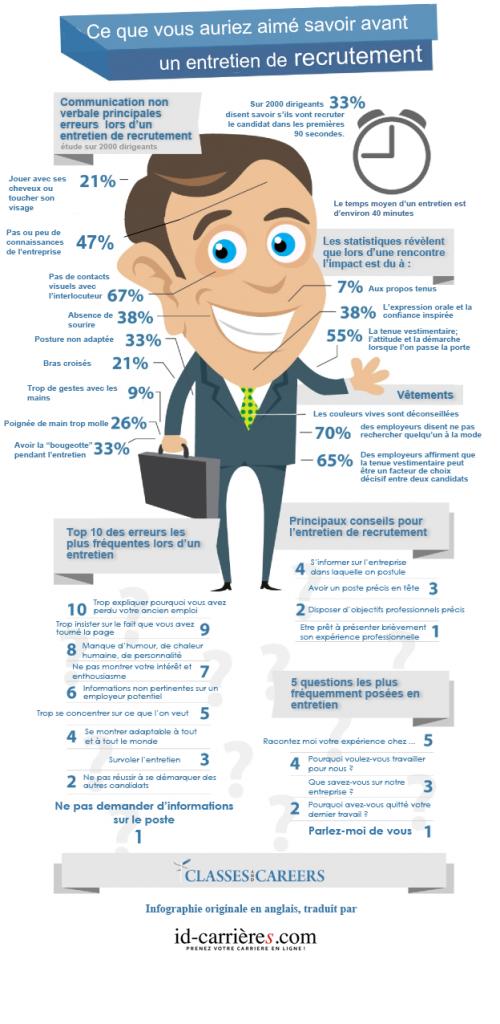 infographie entretien embauche recrutement