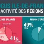 Infographie : 80% des salariés d'Ile-de-France prêts à la quitter