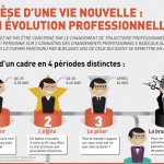 Infographie : l'évolution professionnelle