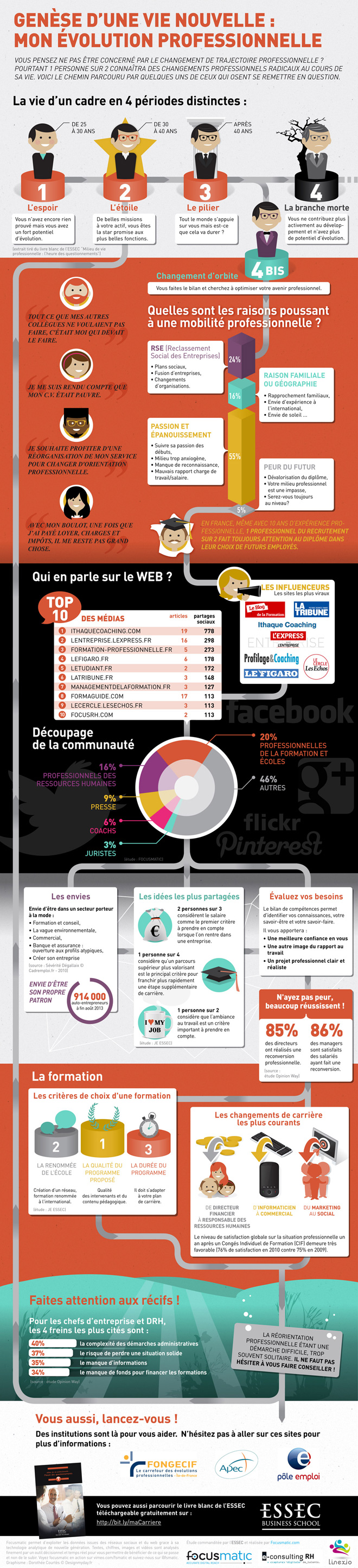 infographiste evolution carriere