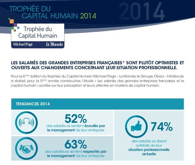 Infographie : salariés et capital humain