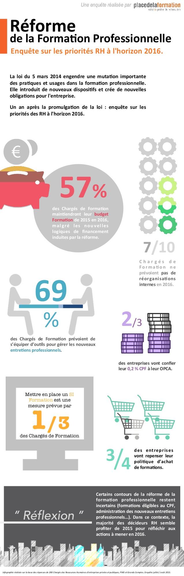 réforme formation professionnelle rh infographie