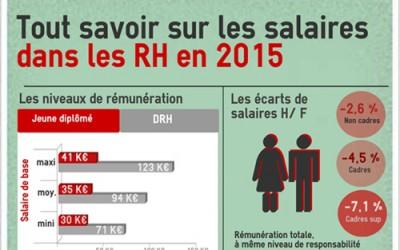 Infographie : les salaires des RH en 2015