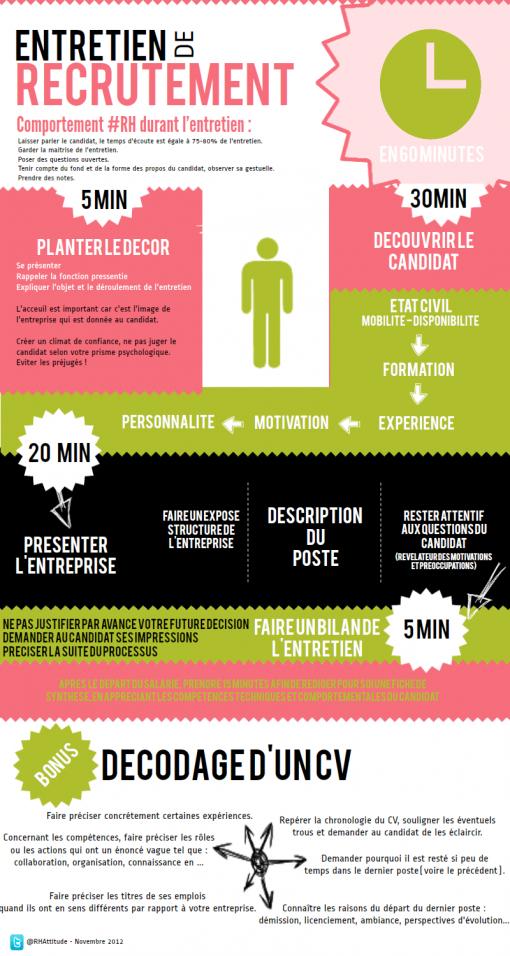 infographie comportement rh entretien