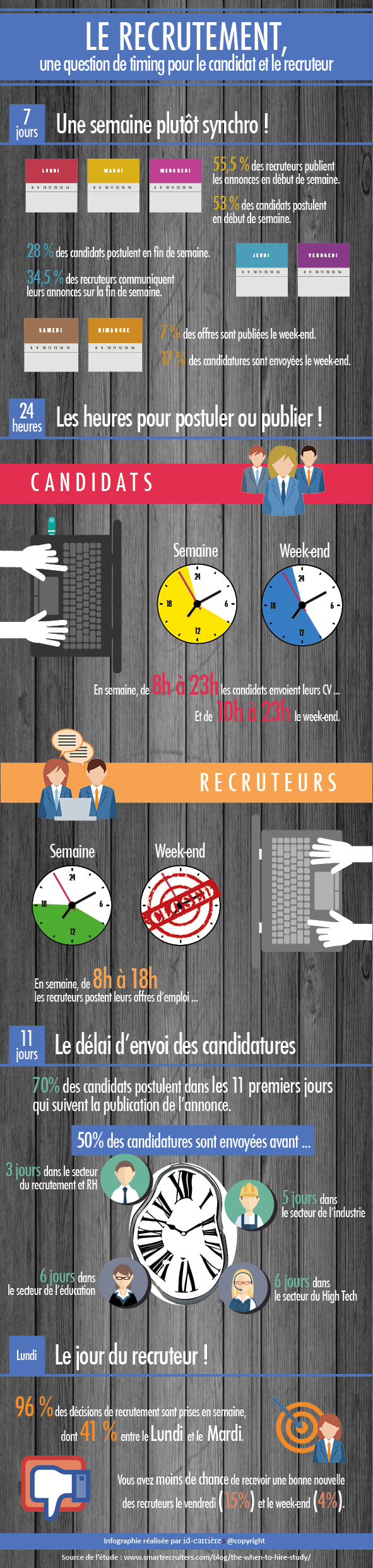 recrutement timing