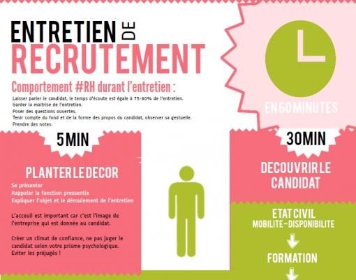 Infographie : le comportement RH en 60 minutes d'entretien