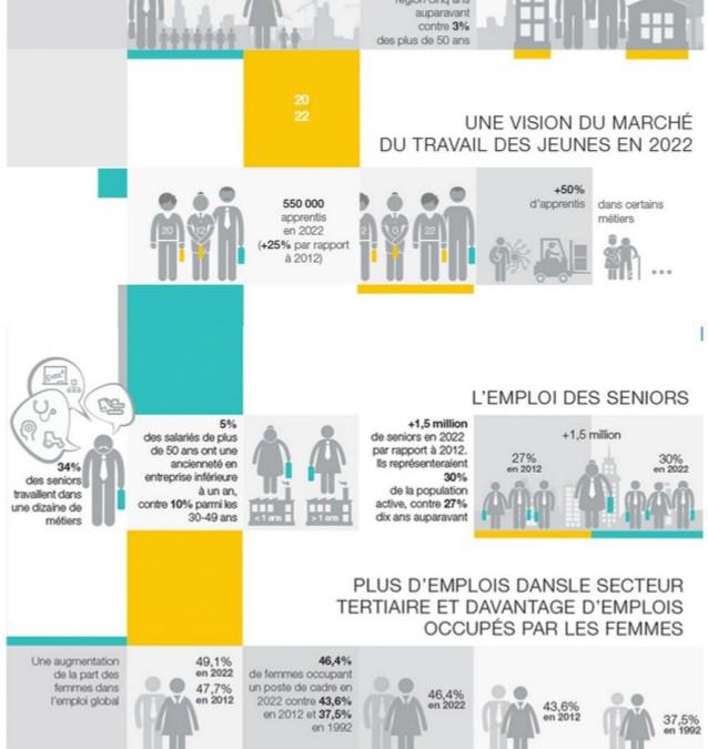 Infographie : l'emploi en 2022