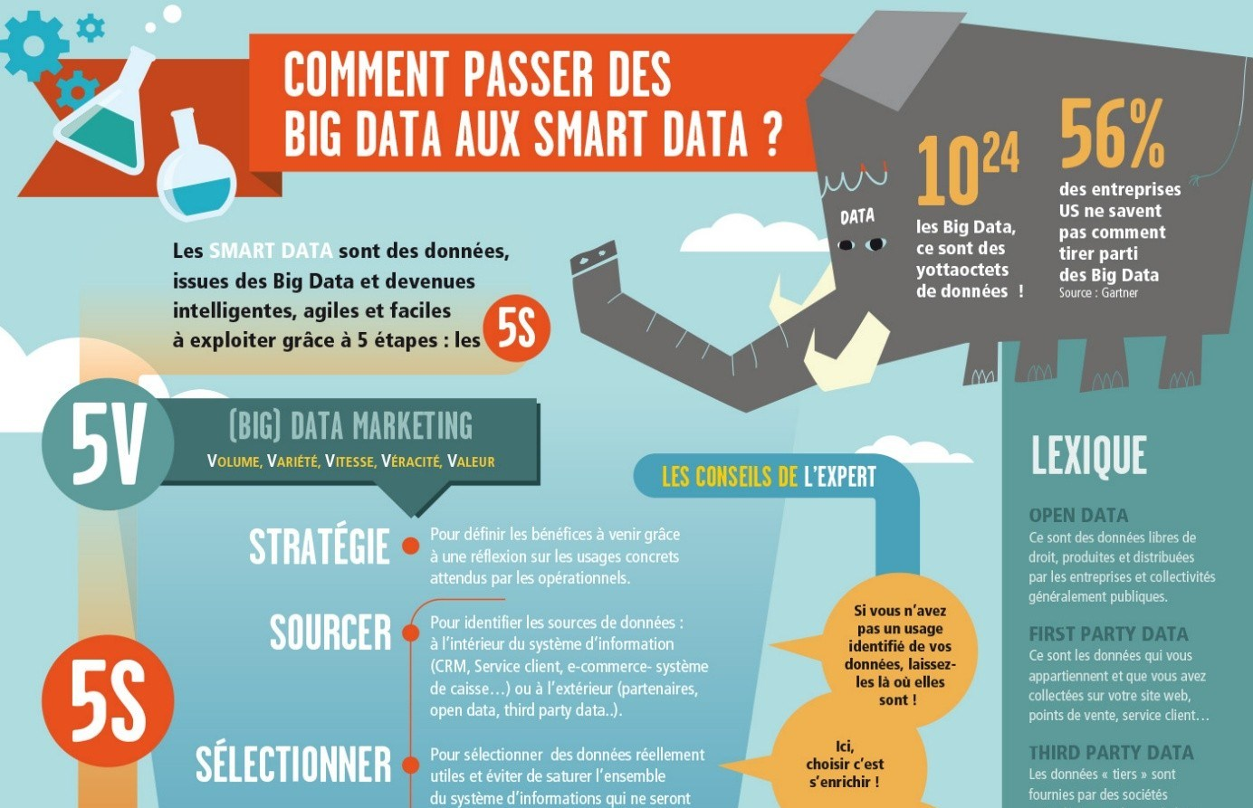 Des Big Data aux Smart Data