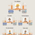 Ajouter ses collègues de travail sur les réseaux sociaux
