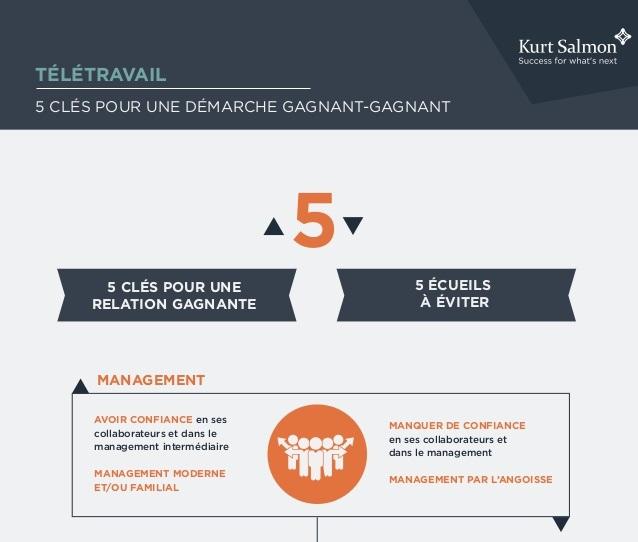 Infographie : 4 clés pour faire fonctionner le télétravail